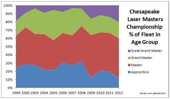 Chesapeake Bay Laser Masters Championship Age Demographics