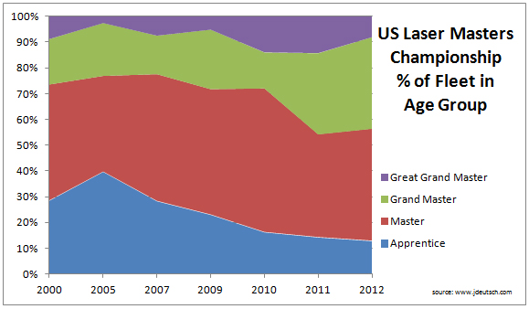 US Masters Age Demographics 2000-2012