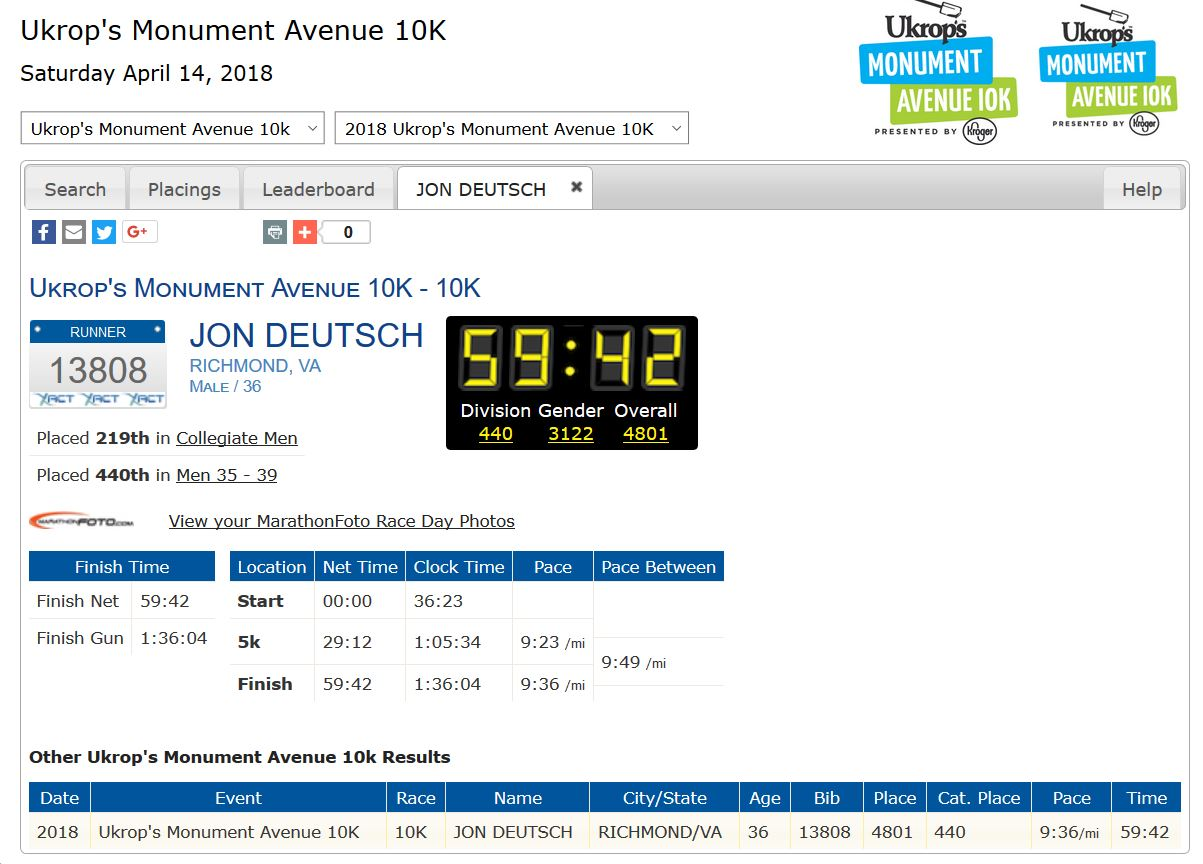 2018 Monument Ave 10k Results